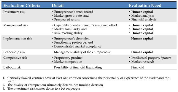human capital, risk, evaluation, criteria