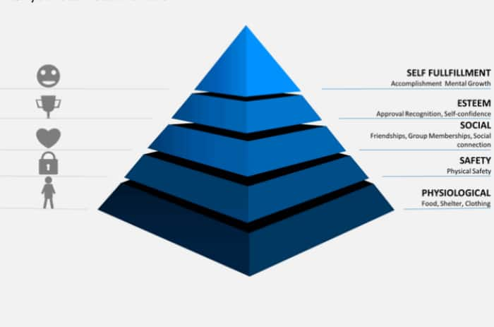 Maslow, Hierarchy of Needs, Toby Elwin, blog