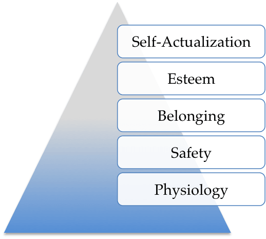 Toby Elwin, Maslow, hierarchy of needs
