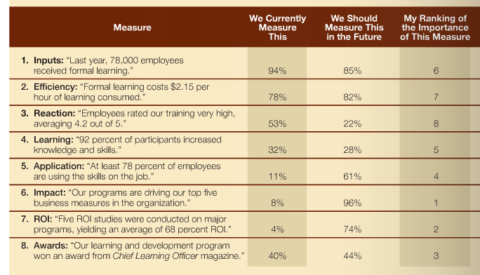 The 2 most important learning metrics