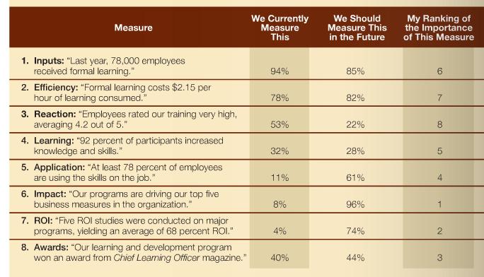 أهم مقياسيين لقياس التعلم في المنظمات