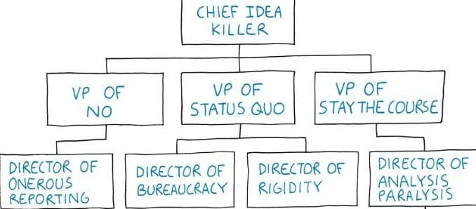bureaucracy, organization chart, Tom Fishburne