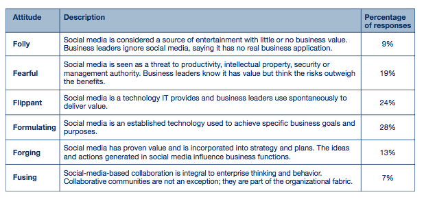 Gartner, toby elwin, information technology, social media, folly, fearful, flippant, 2012, Amplifying the Enterprise, CIO agenda