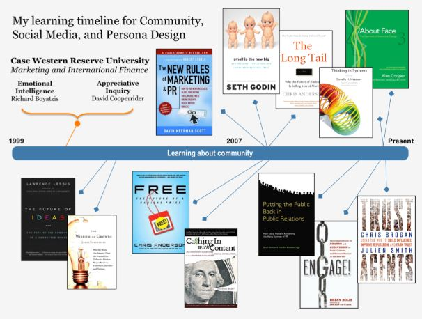 social media learning, community, persona, reading, book, timeline, Toby Elwin, blog